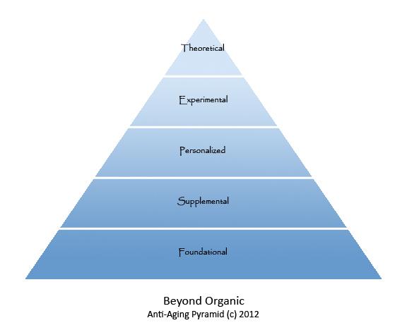 Beyond Organic Anti Aging